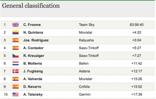 Them's the breaks - the final standings in the Tour de France 2013