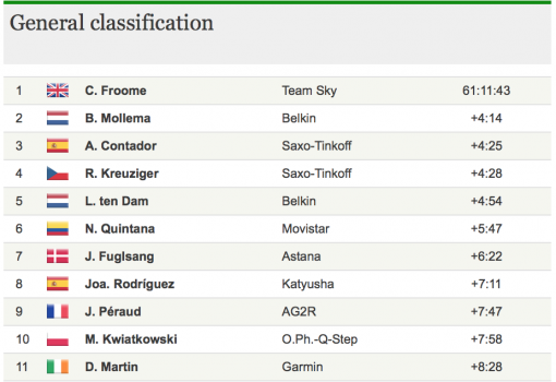 Tour Classification week 2
